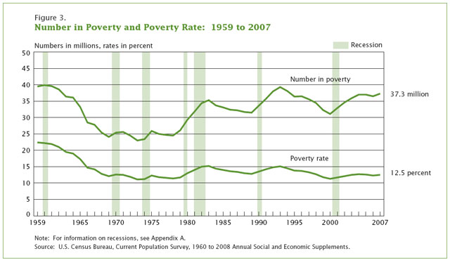 Povertyrate